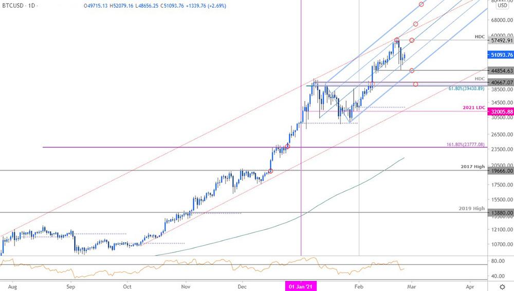 Biểu đồ giá Bitcoin (BTC / USD) trong khung 1 ngày