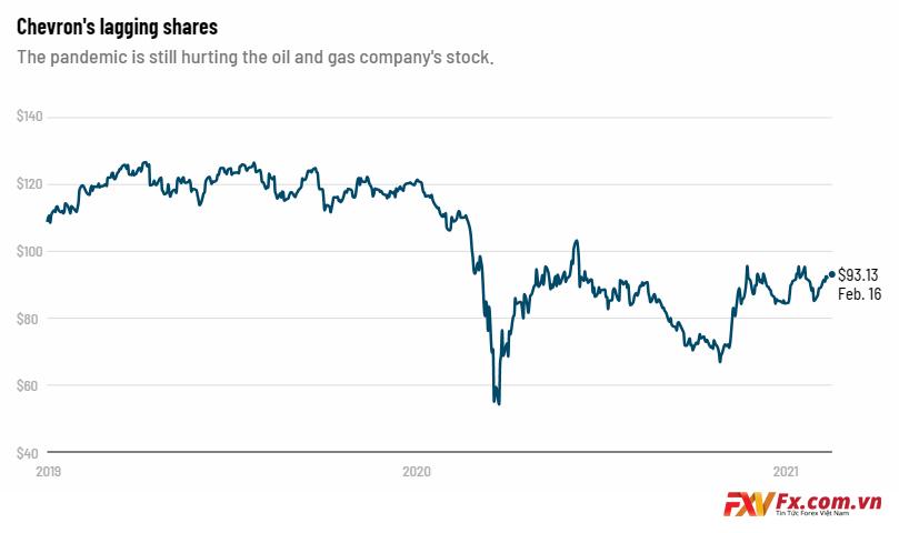 Cổ phiếu trong mấy năm qua của Chevron