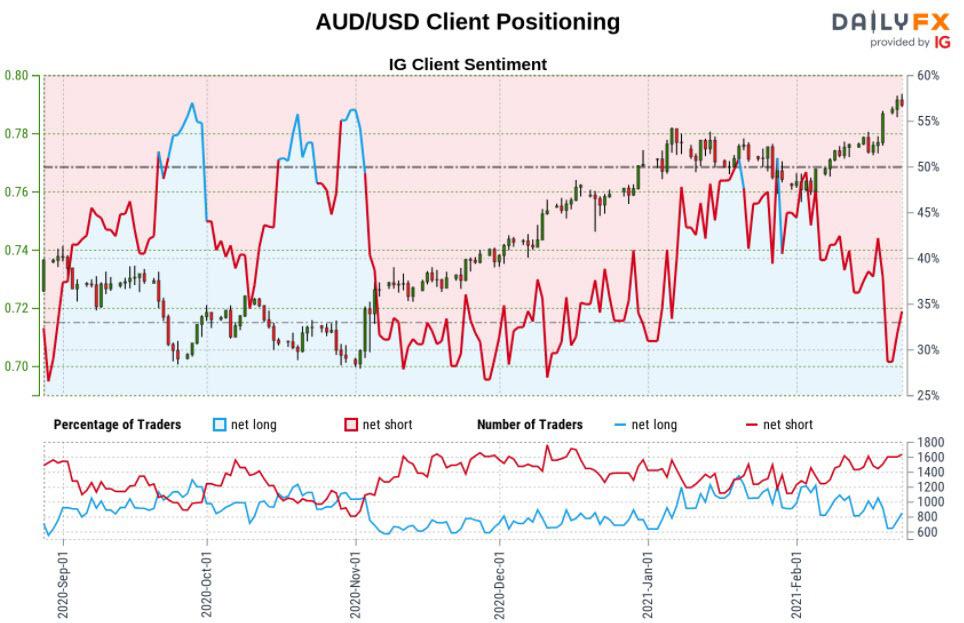 Biểu đồ IG Client Sentiment của tỷ giá AUD/USD