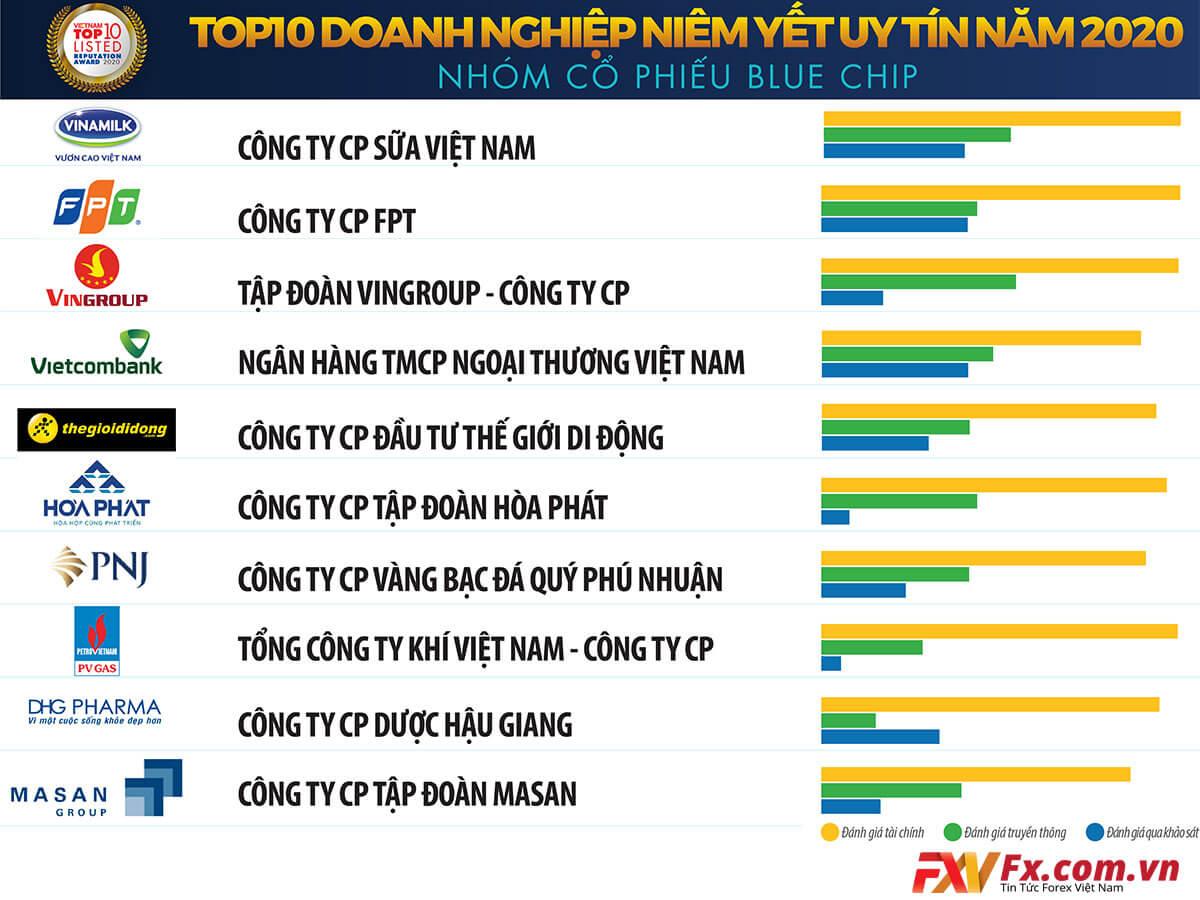 Danh sách Top10 cổ phiếu Bluechip tại Việt Nam