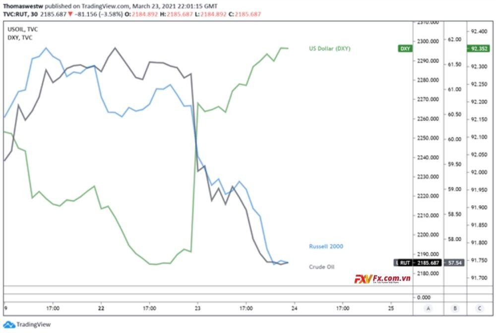 AUD/USD giảm xuống do hy vọng kinh tế tốt đẹp hơn