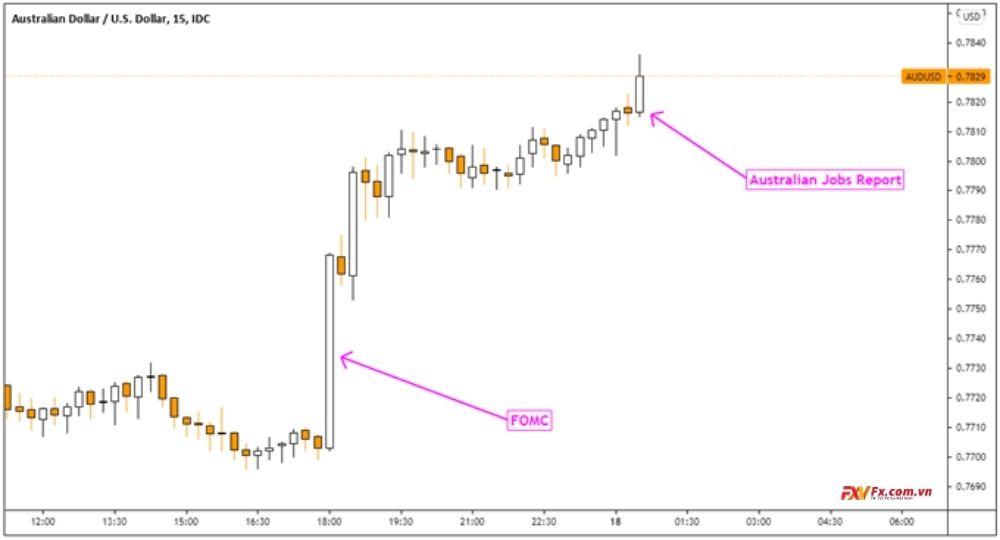AUD/USD tăng sau tin tức báo cáo việc làm giảm