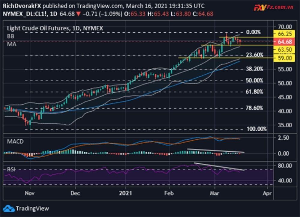 Biểu đồ giá dầu thô gần đây