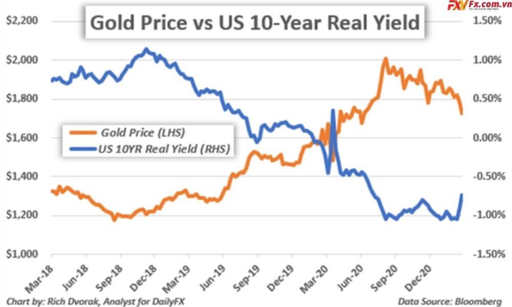 Biểu đồ giá vàng với doanh số thực tế 10 năm