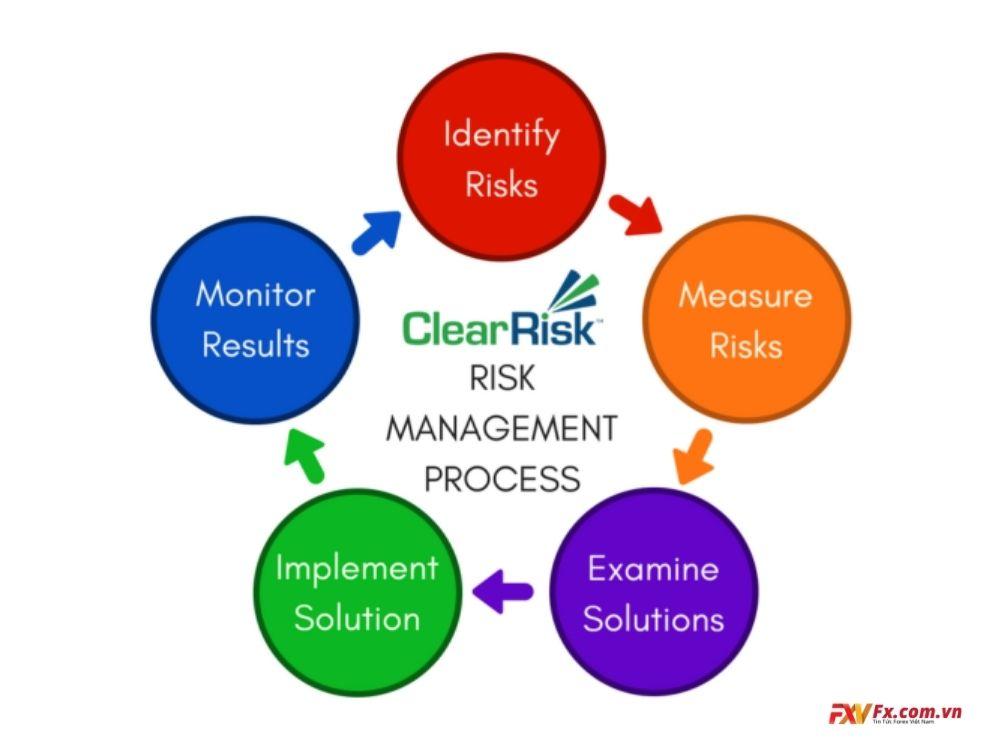Cách quản lý rủi ro trong Forex