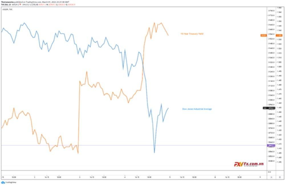 Dow Jones giảm dưới mức 31,000 trong phiên giao dịch hôm qua