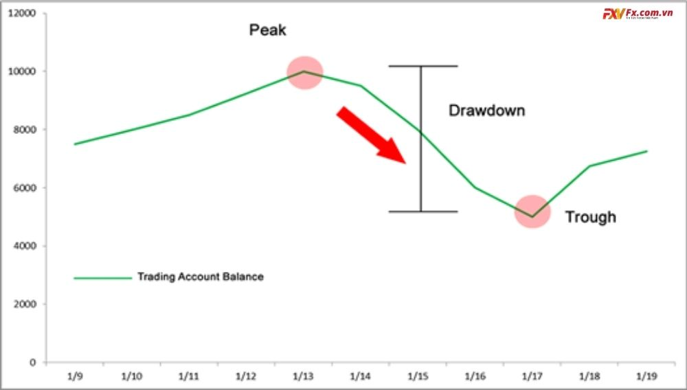 Giao dịch sử dụng Drawdown