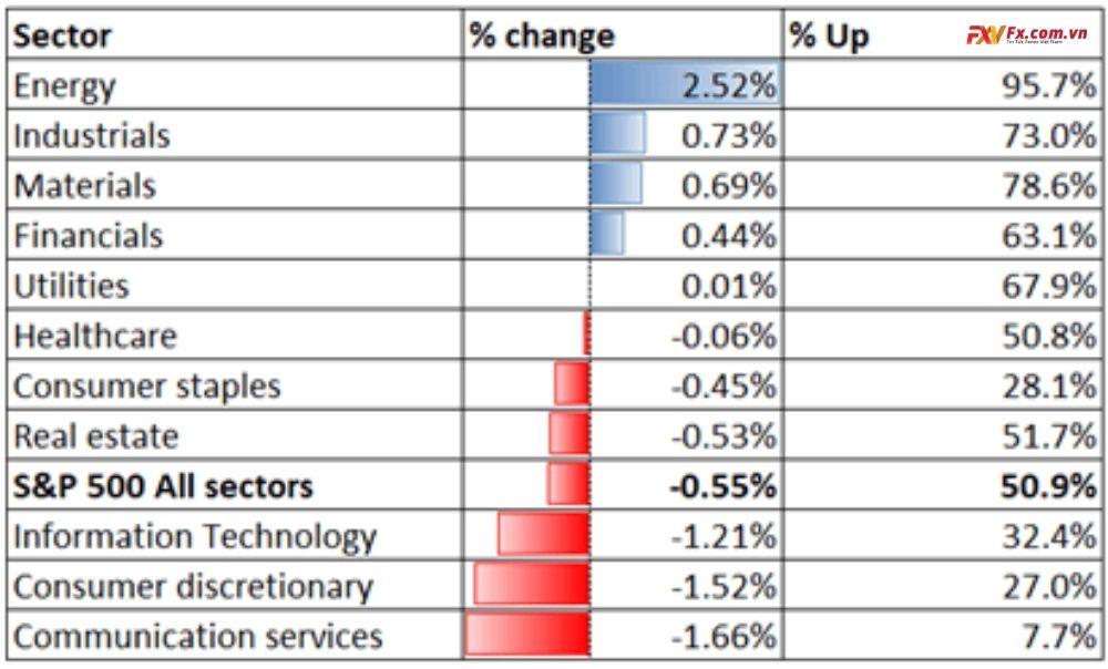 Hiệu suất ngành S&P 500 24-03-2021