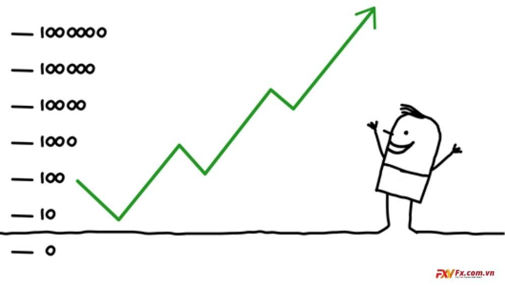 Một số chỉ số cần thống kê khi tính hiệu suất giao dịch