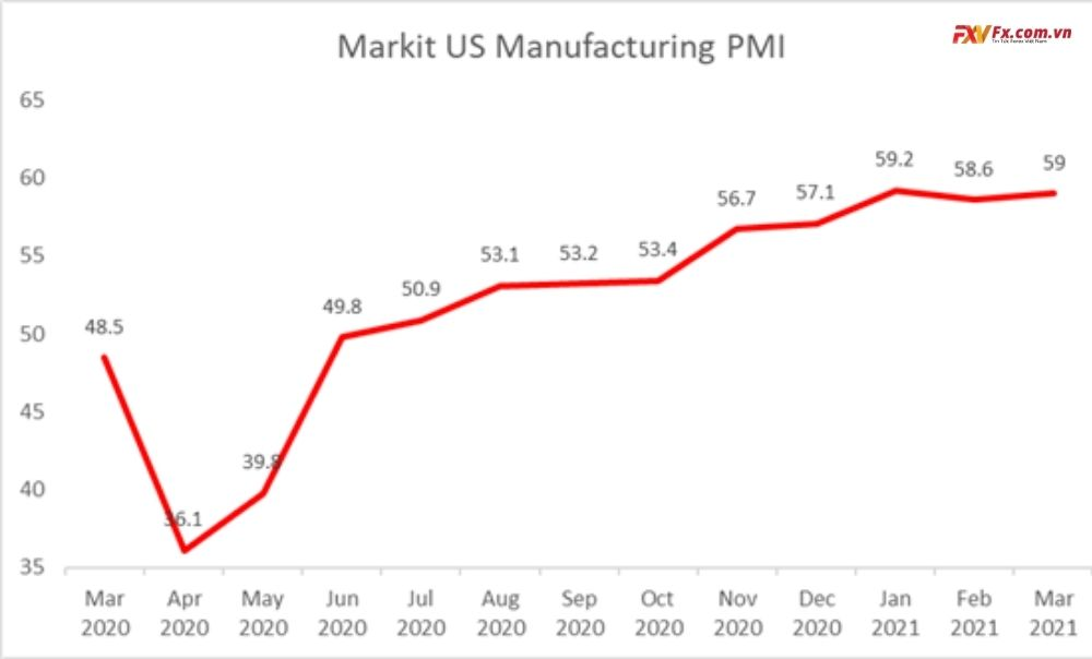 Markit PMI Sản xuất Hoa Kỳ (tháng 3)