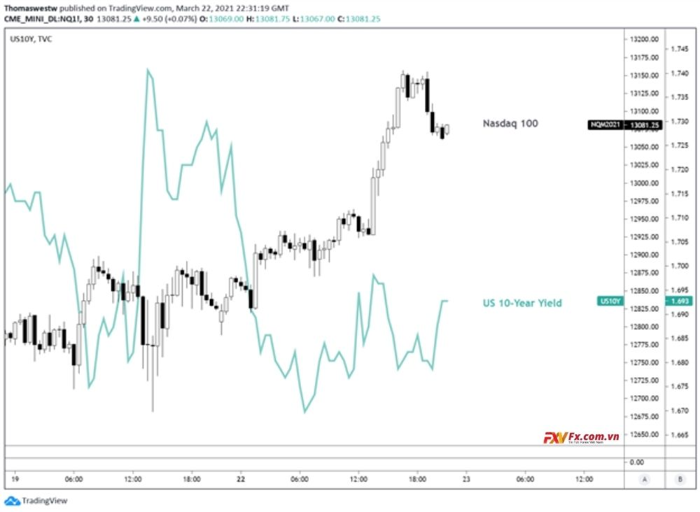 NZD/USD có thể giảm theo tín hiệu kỹ thuật