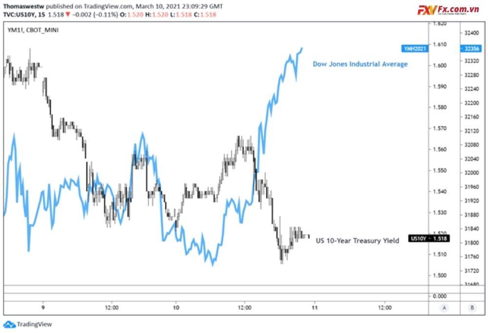 NZD/USD và AUD/NZD được chú ý do ảnh hưởng bởi tình hình lạm phát