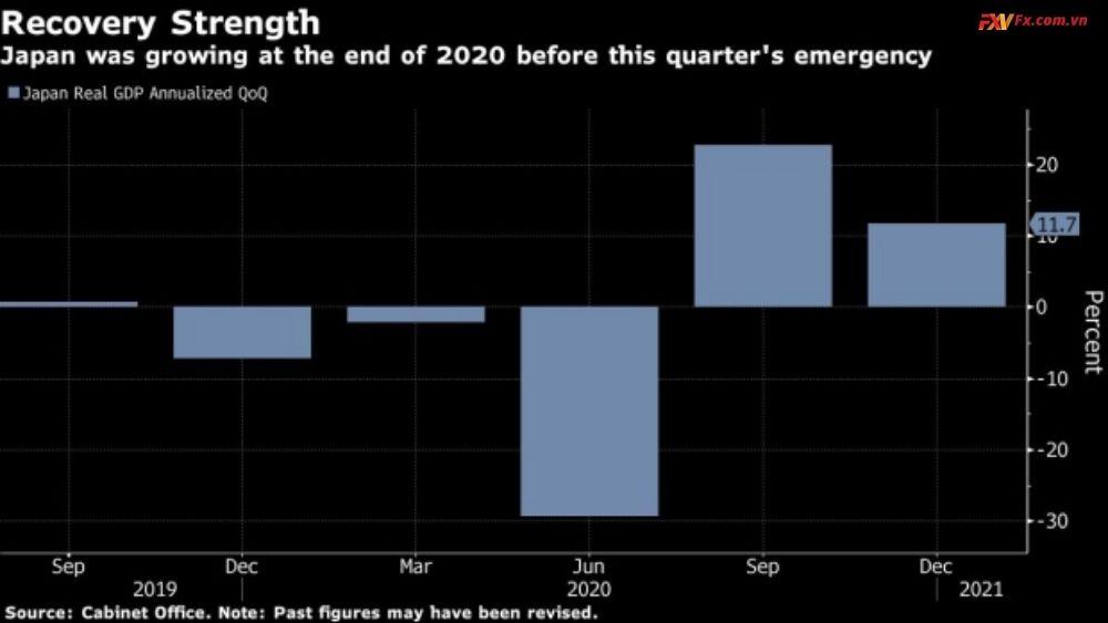 Nhật Bản xác nhận tăng trưởng hai chữ số