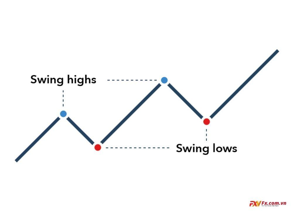 Những yếu tố chính để trở thành một nhà giao dịch Swing