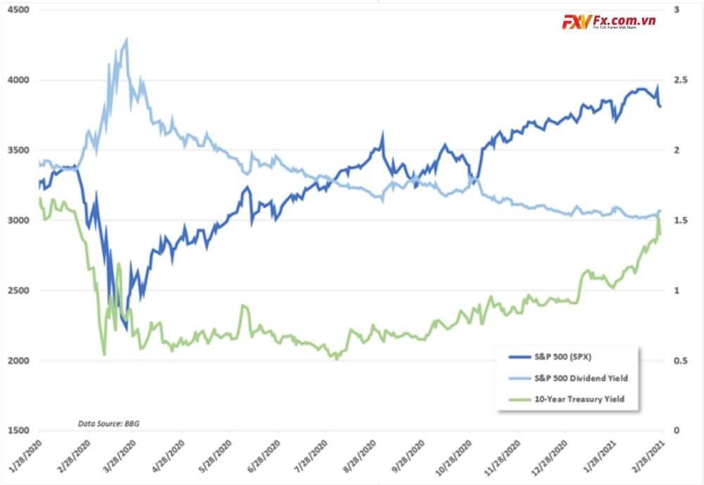 S&P 500 và lợi suất kho bạc 10 năm