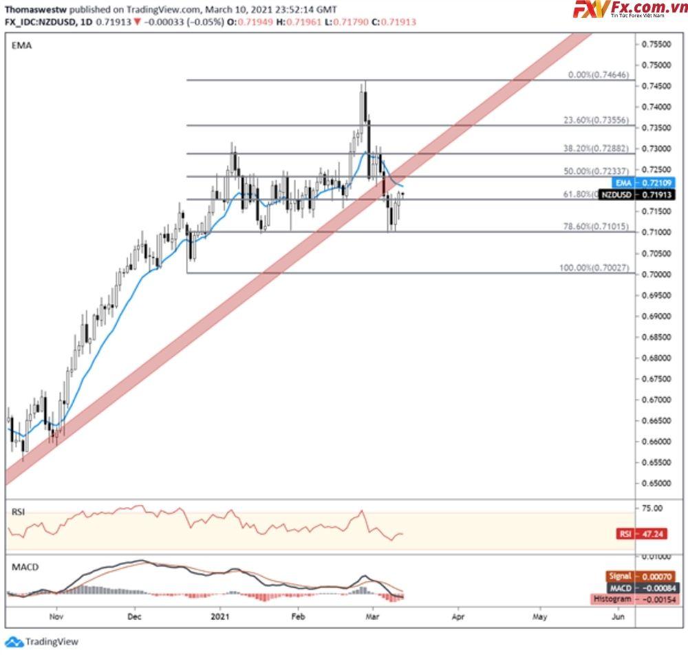 Tình hình của cặp tiền NZD/USD