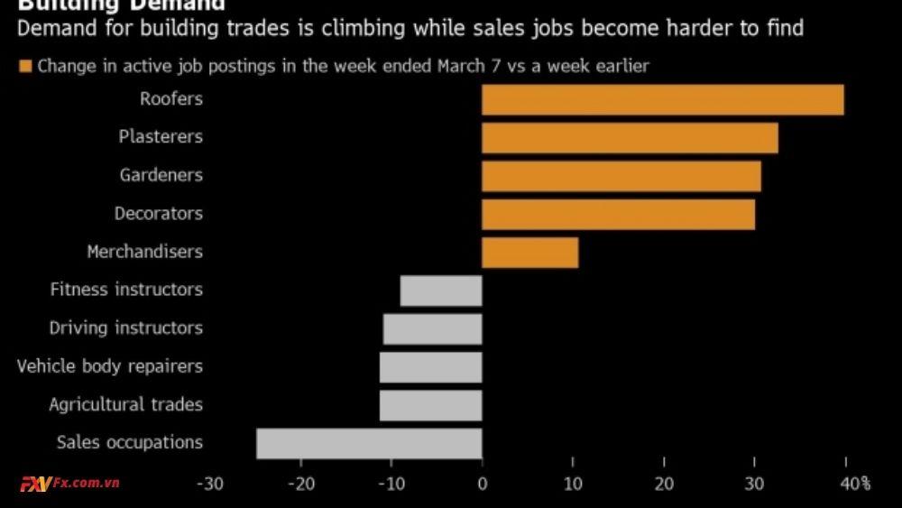 Thị trường việc làm London tụt hậu