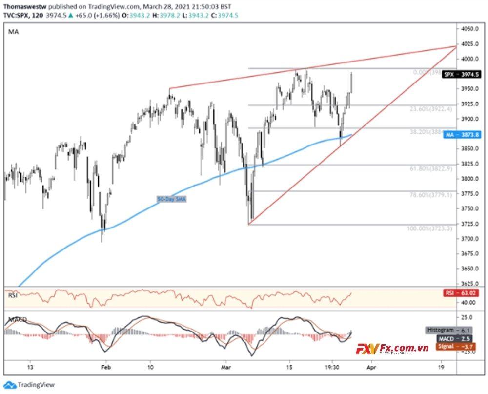 Triển vọng kỹ thuật của S&P 500