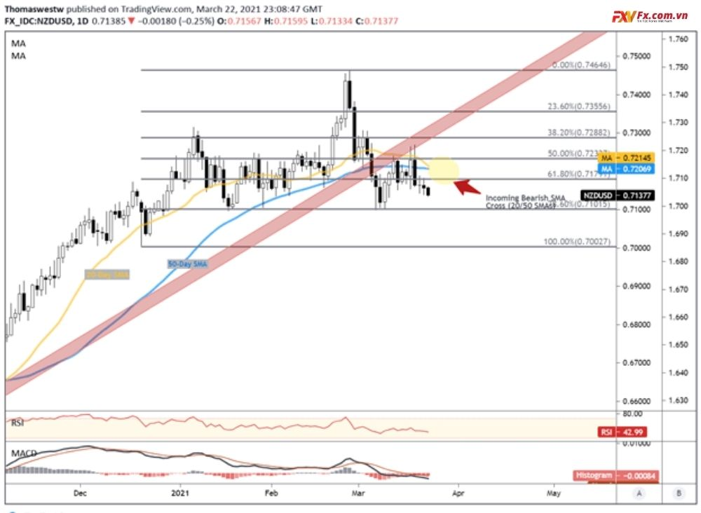 Triển vọng kỹ thuật của cặp tiền NZD/USD