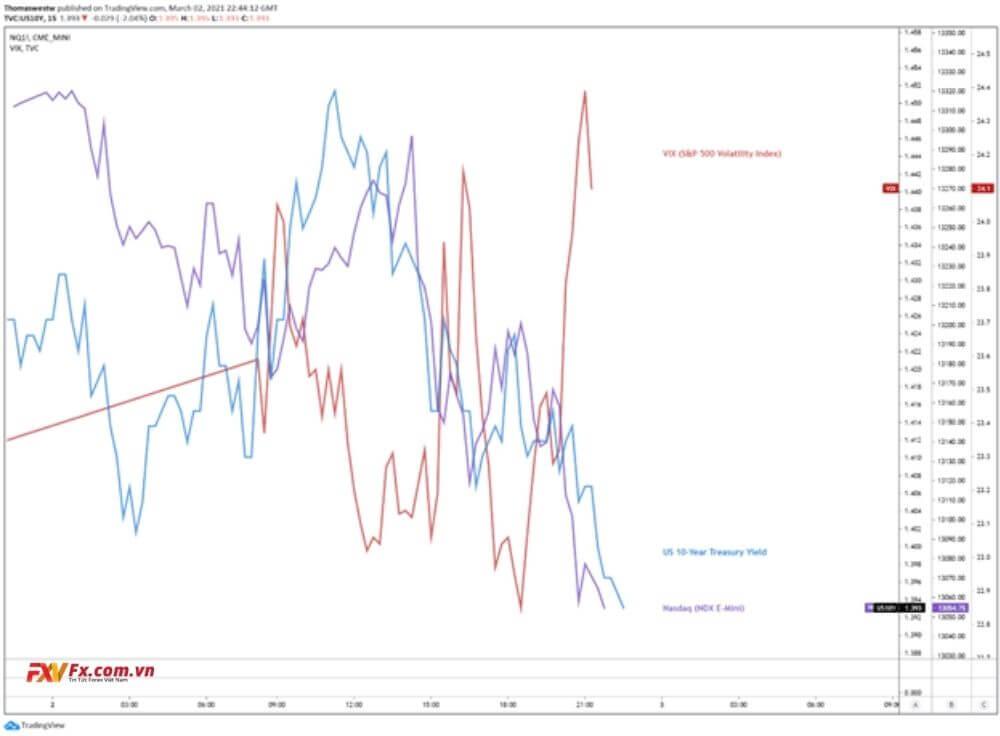 USD/CAD có thể giảm do USD suy yếu