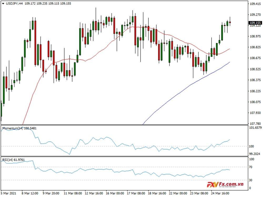 USD/JPY tăng lên mức cao trên 109,00