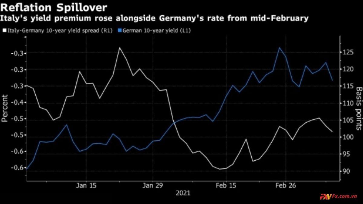 Xuất hiện vòng cấm mua trái phiếu của ECB