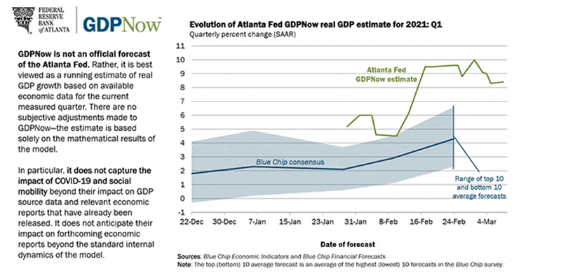 Dự đoán tăng trưởng Q1 trong năm 2021 của FED tại Atlanta