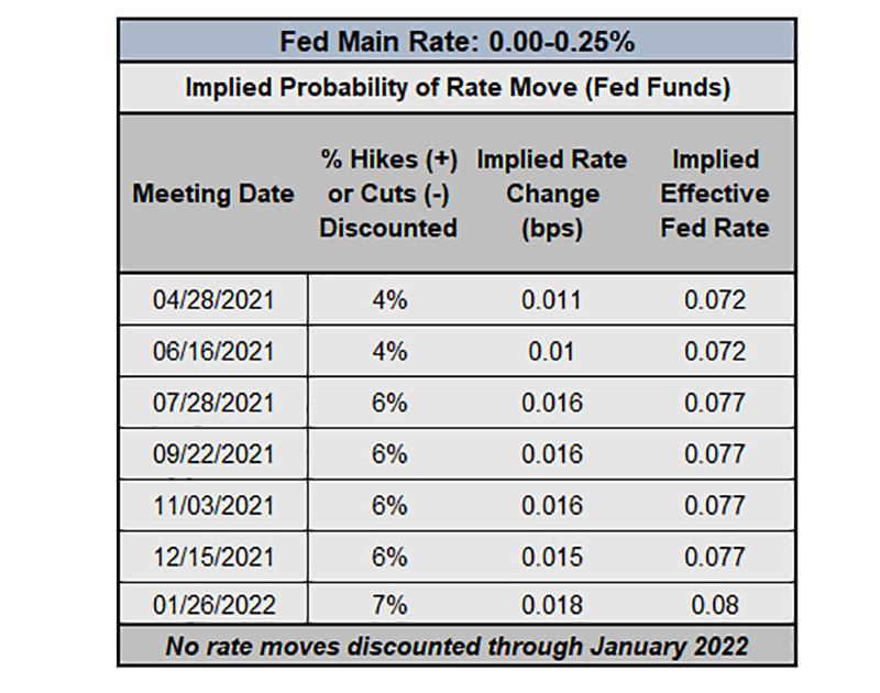 Đô la Mỹ :Kỳ vọng về lãi suất của cục dự trữ Liên Bang