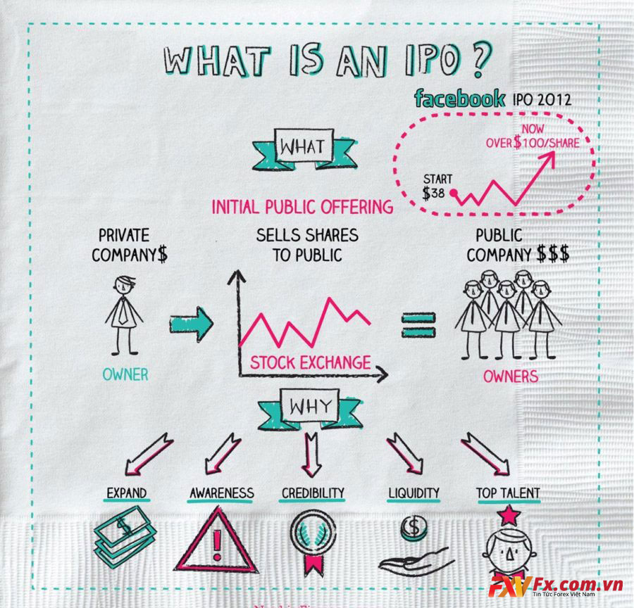 Lợi ích của IPO là gì?