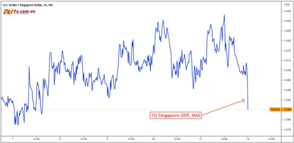 Đô la Singapore tăng trên MAS và dữ liệu GDP