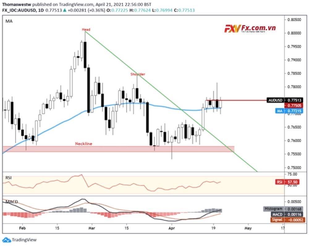 AUD/USD tăng qua đêm hôm thứ tư