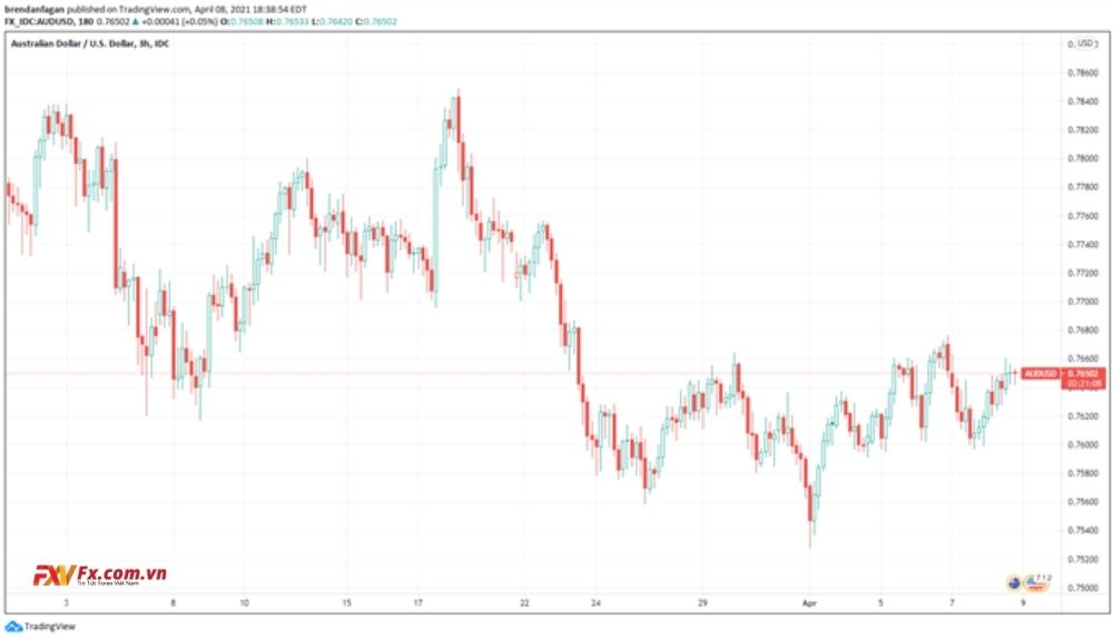 Biểu đồ 3 giờ của cặp tiền AUD/USD