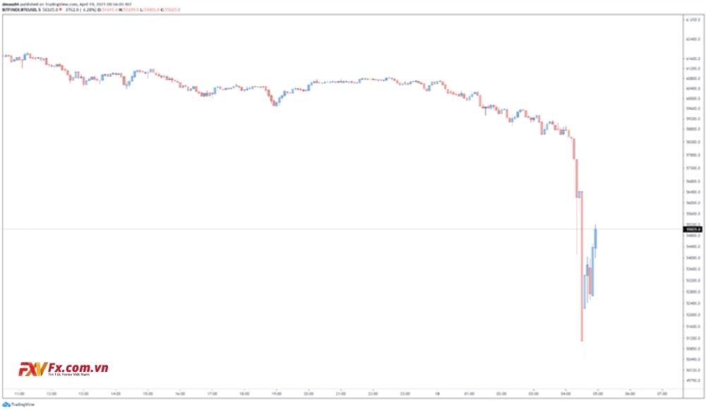 Biểu đồ 5 phút của Bitcoin