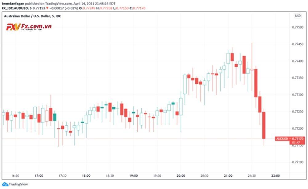 Biểu đồ giá 5 phút của cặp tiền AUD/USD