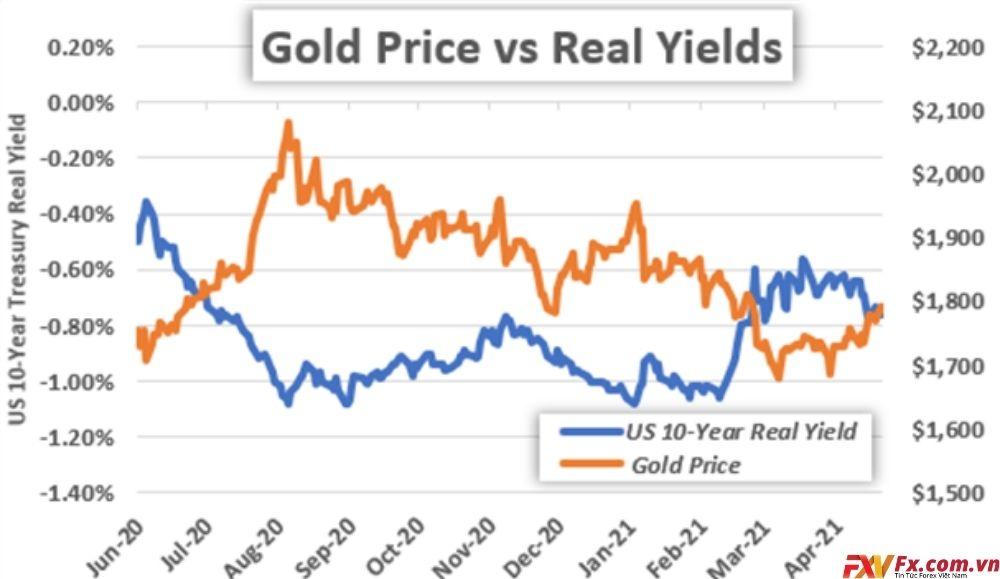 Biểu đồ giá vàng thực tế hàng năm của Mỹ