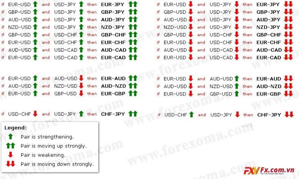 Các cặp tiền tệ thường di chuyển theo NGƯỢC CHIỀU với nhau