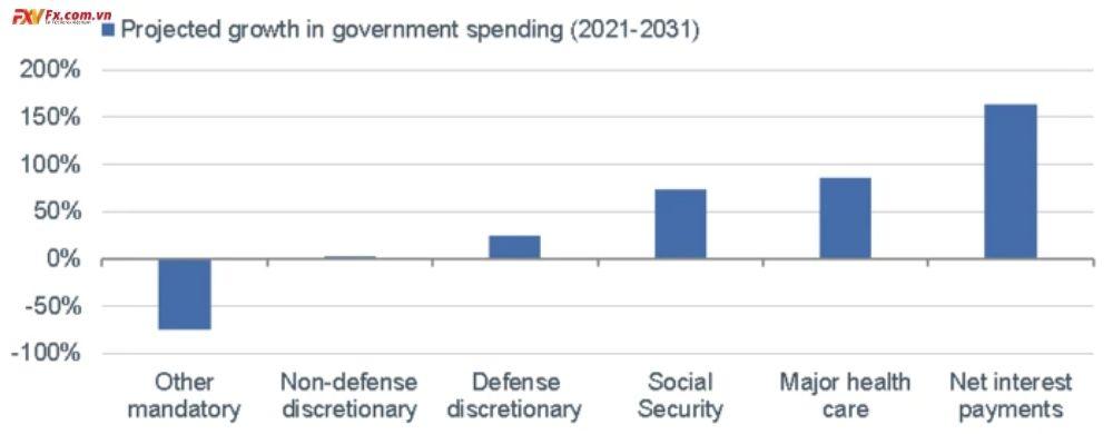 Các khoản thanh toán lãi suất ròng được dự đoán sẽ làm giảm chi tiêu của chính phủ khác trong thập kỷ
