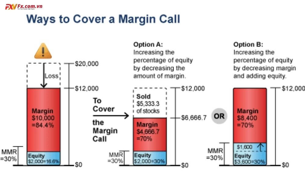 Cách để tránh bị margin call