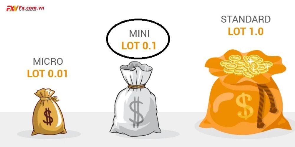 Cách tính kích thước lệnh dành cho nhà giao dịch