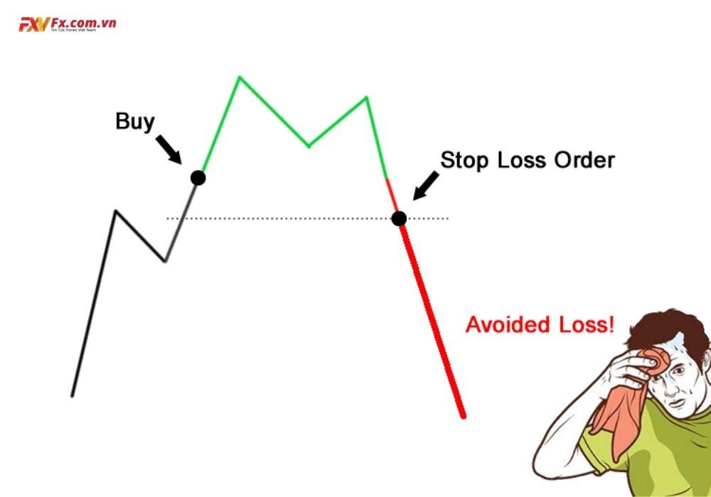 Cách thiết lập Stop Loss đơn giản nhất