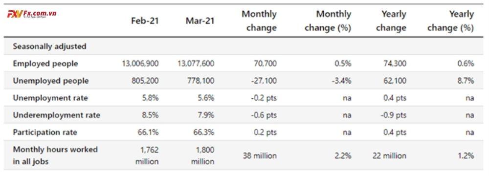 Dữ liệu việc làm Úc