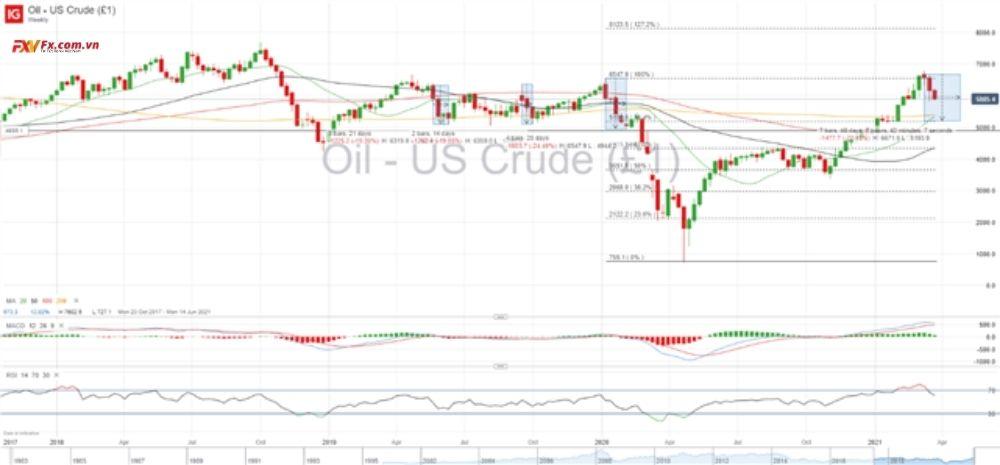 Dự báo giá dầu thô WTI