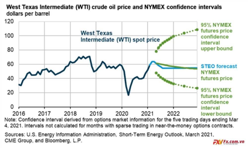 Dự báo kỹ thuật về dầu quý 2 năm nay