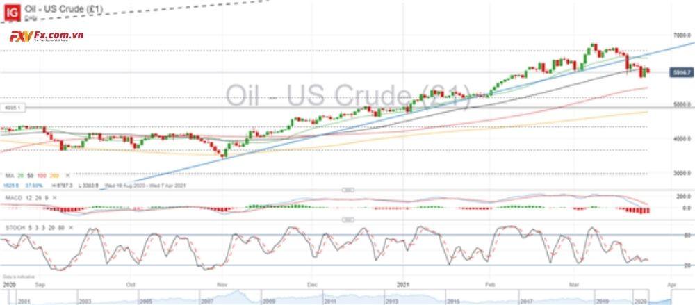Giá dầu thô khung thời gian hằng ngày