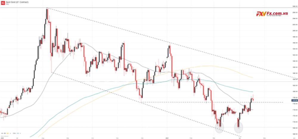 Giá vàng đột phá do lợi suất trái phiếu kho bạc tăng