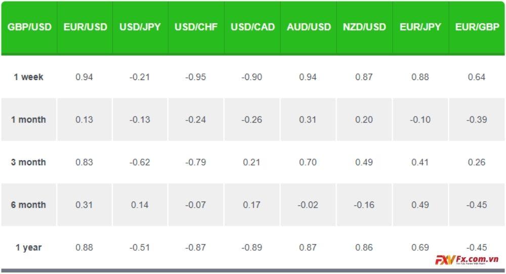 Hệ số tương quan của GBP/USD