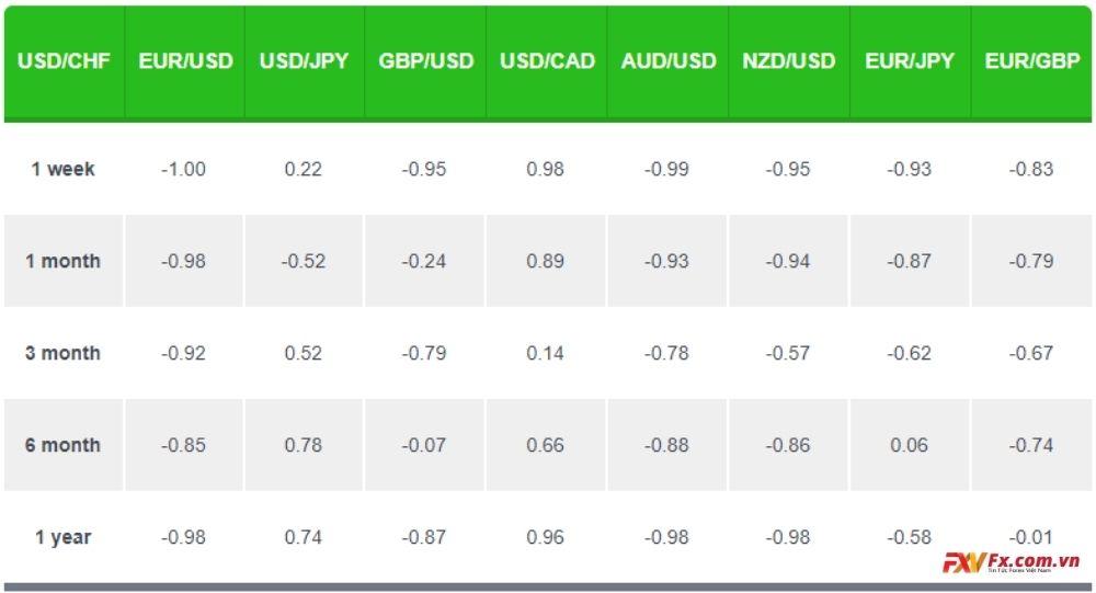 Hệ số tương quan của USD/CHF