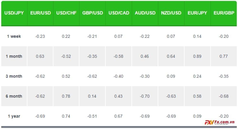 Hệ số tương quan của USD/JPY