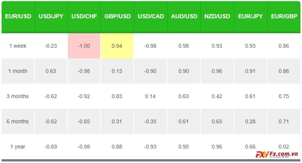 Mối tương quan giữa EUR/USD và GBP/USD