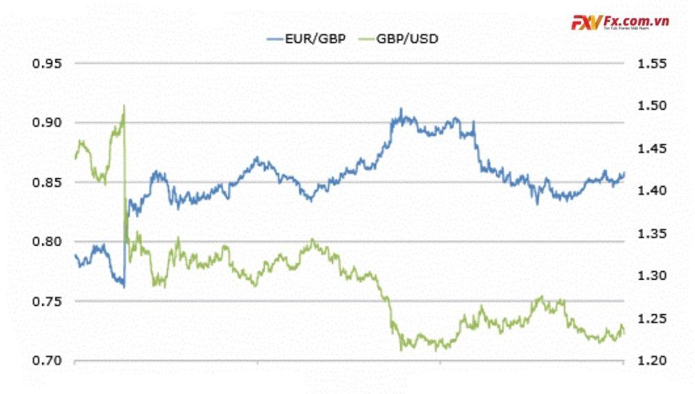 Mối tương quan tiền tệ là gì trong ngoại hối?